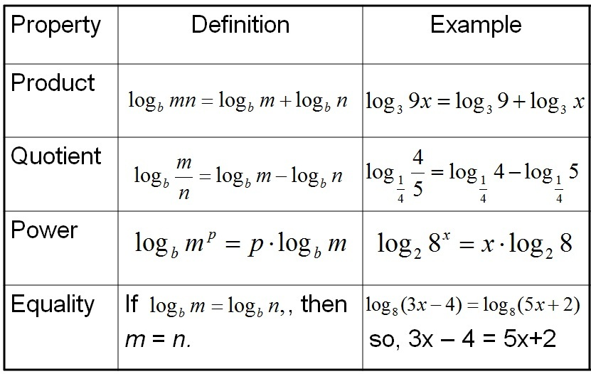 Exercise 3blogarithms And Laws Of Logarithms