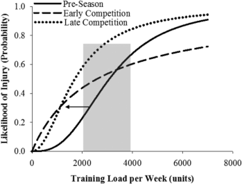 Figure4-Relationships-between-training-load-training-phase-and-likelihood-of-injury-in.png