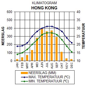Klimaatgegevens Hong Kong