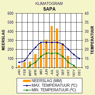 Klimaat Sapa, Noord Vietnam
