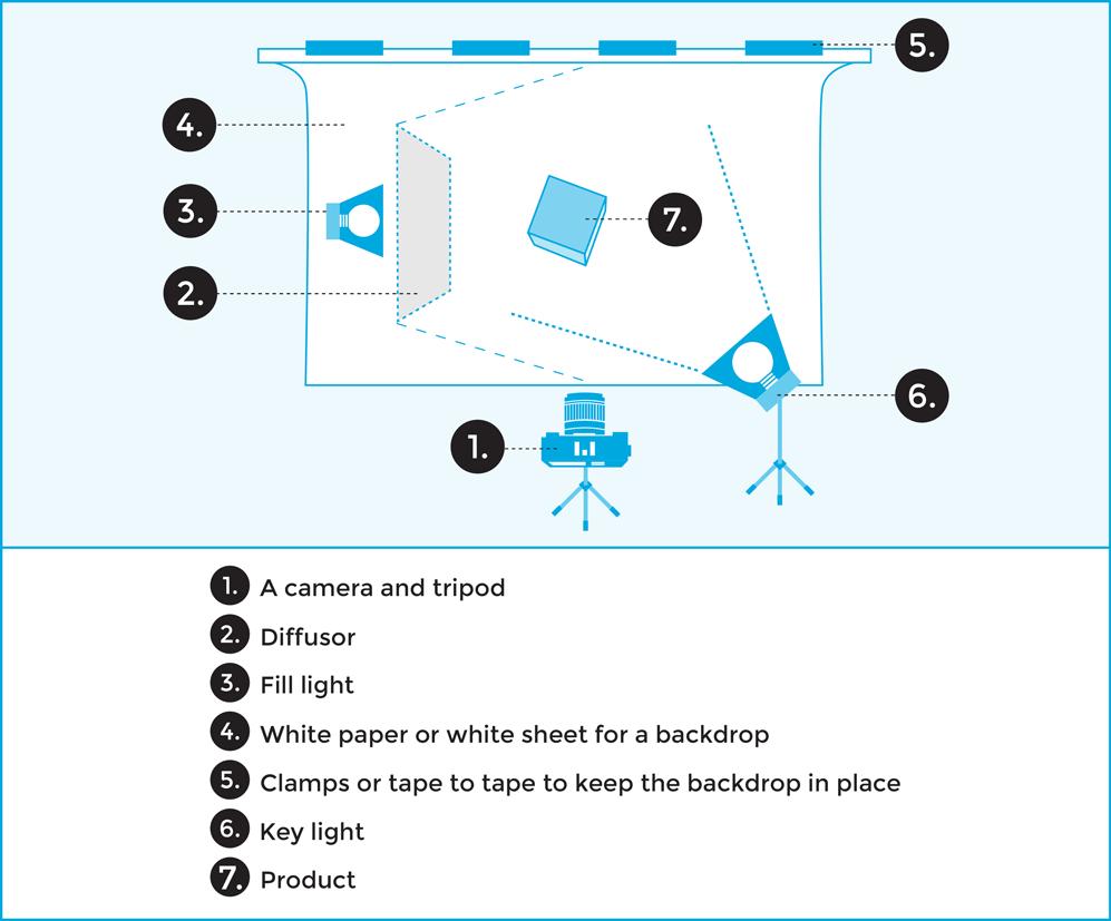understanding basic studio lighting for