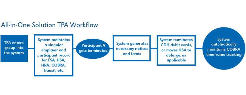CDH Account and COBRA: All-In-One Workflow