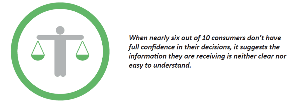 When nearly six out of 10 consumers don't have full confidence in their decisions, it suggests the information they are receiving is neither clear nor easy to understand.
