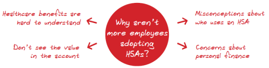Why is HSA adoption difficult? Employees say benefits are hard to understand; they don't see the value in the account; they have misconceptions about who uses HSAs; and concerns about personal finance.  (Red circle chart with points emphasized)