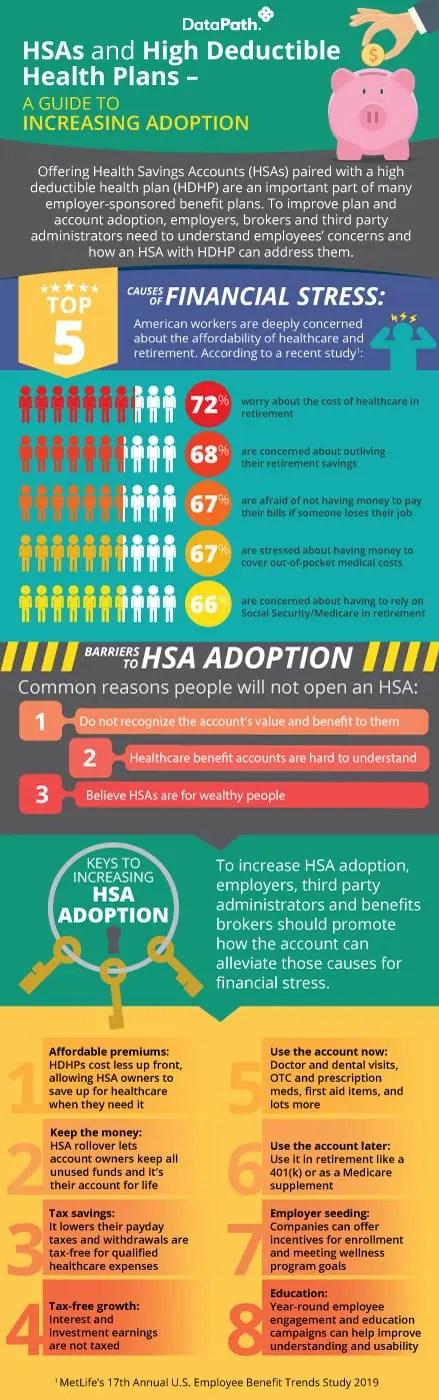 HSA and HDHP Adoption