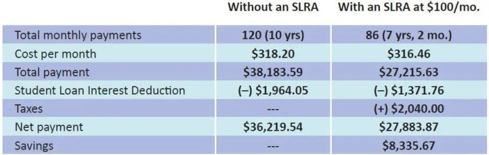 Comparison of borrowers with a student loan repayment assistance plan vs those without