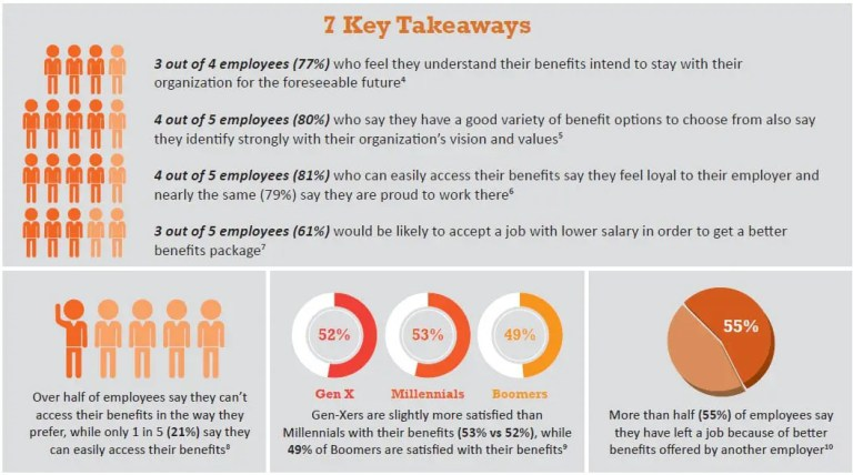 7 Key Takeaways about benefits and account adoption