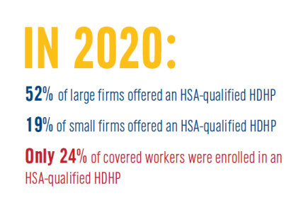 In 2020, 52% of large firms offered an HSA Qualified HDHP. 19% of small firms offered an HSA-qualified HDHP.  Only 24% of covered workers were enrolled in an HSA-qualified HDHP.   There is clearly room to grow in this HSA market.