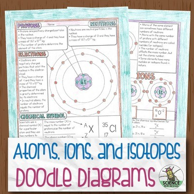 Structure of the Atom Doodle Diagram Notes