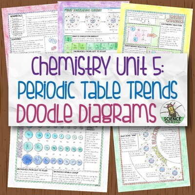 Chemistry Unit 5 Periodic Table Trends