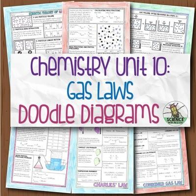 Chemistry Unit 10 Gas Laws Doodle Diagrams