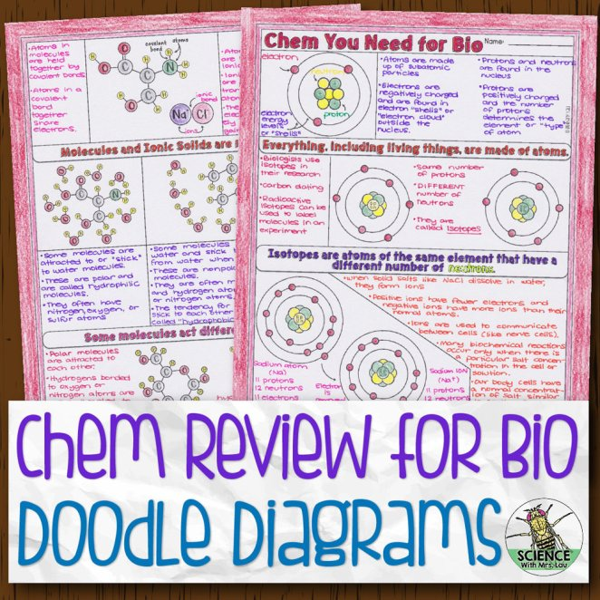 Chemistry Review for Biology Doodle Diagrams