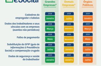 Qualificação Cadastral é essencial para entrada do eSocial
