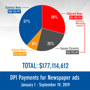 DPI payments for newspaper advertising 2019