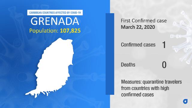 Coronavirus Stats Grenada