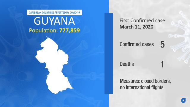 Coronavirus Stats Guyana