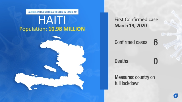 Coronavirus Stats Haiti