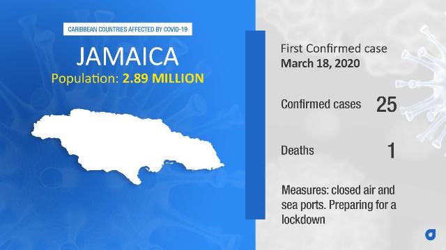Coronavirus Stats Jamaica