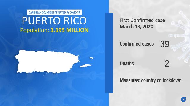 Coronavirus Stats Puerto Rico