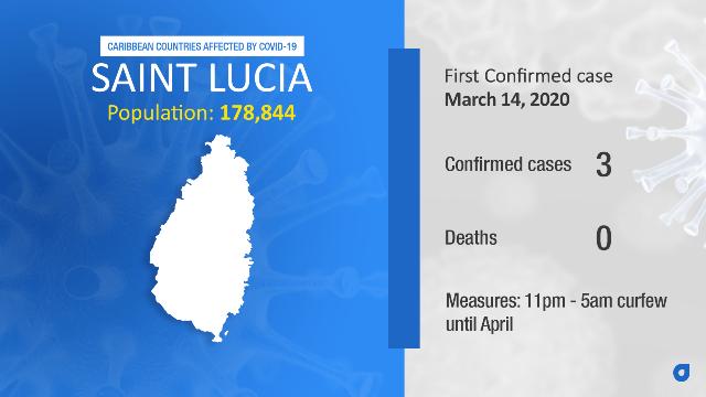 Coronavirus Stats St Lucia