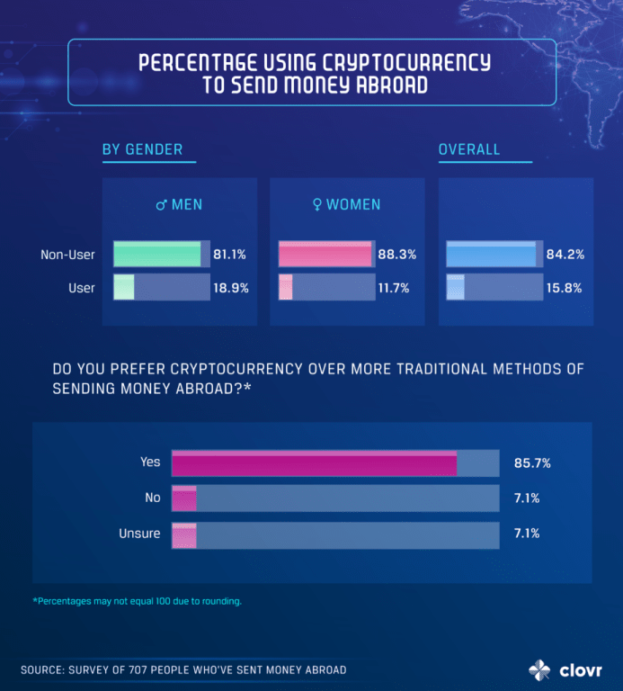 Exploding Cryptocurrency Use In Remittances From US: 15.8% Now Using Cryptocurrency (#GotBitcoin?)