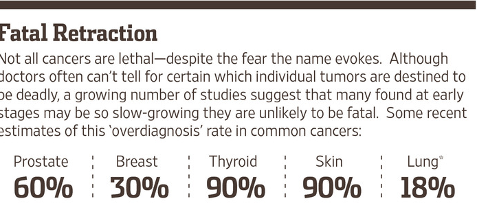 Over-Diagnosis And Over-Treatment Of Cancer In America Reaches Crisis Levels