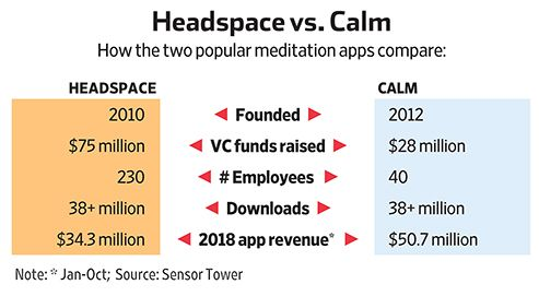 Headspace vs. Calm: The Meditation Battle That's Anything But Zen (#GotBitcoin)