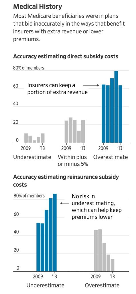 "The $9 Billion ""Overestimate"": How Insurers Kept Extra Cash From Medicare (#GotBitcoin?)"