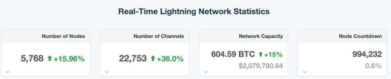 Lightning Network Reaches Marathon 600 BTC Capacity (#GotBitcoin?)