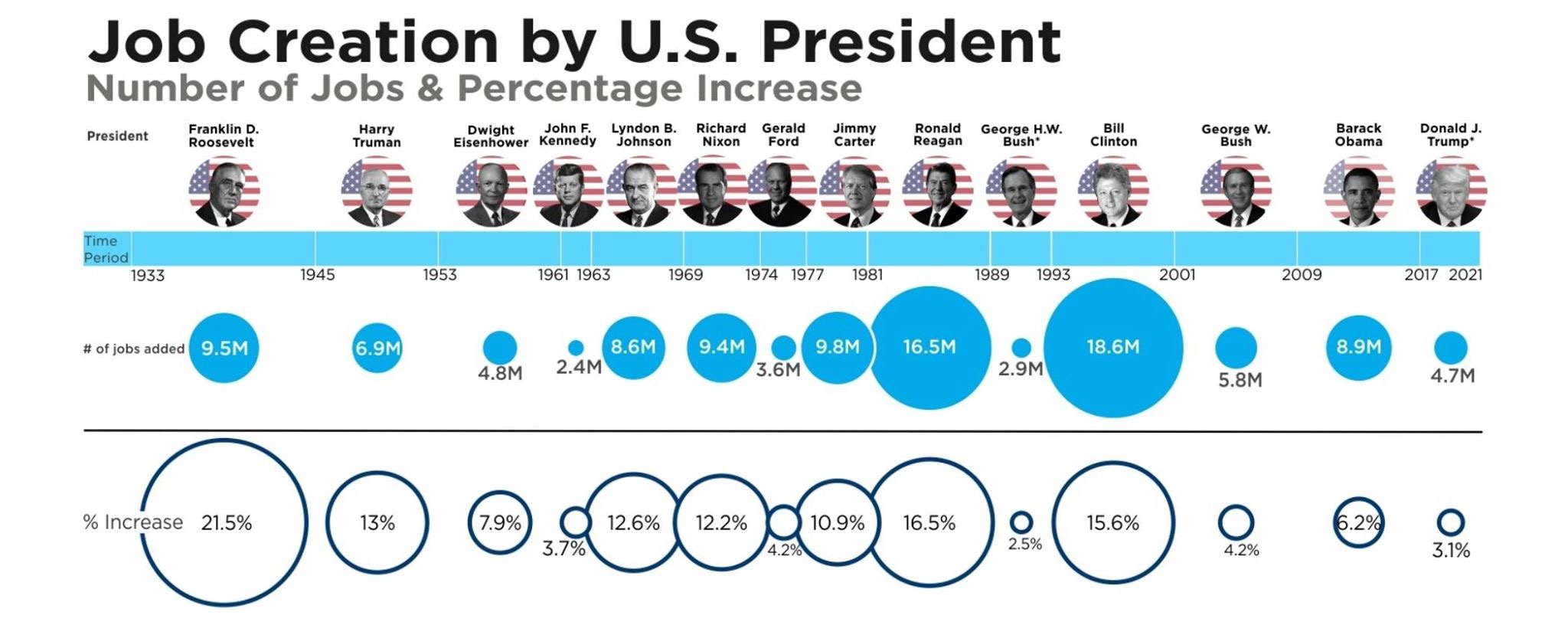 US. Presidents' Jobs Creation By Number And Percent (#GotBitcoin?)