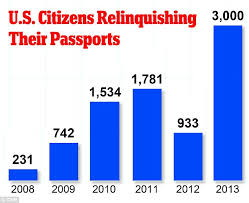 Number of Americans Renouncing Citizenship Surges To Escape Oppressive Tax Rules (#GotBitcoin?)