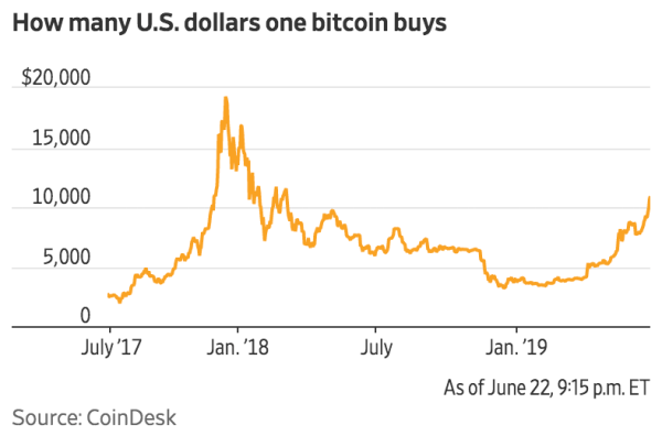 Bitcoin Is Back Above $10,000 And Investors Say This Rally Is Different (#GotBitcoin?)
