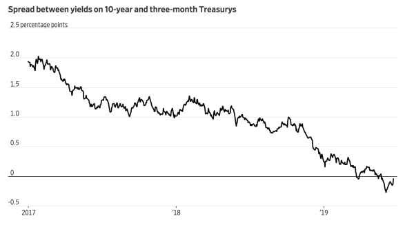 Bond-Yield Plunge Confirms Imminent Recession (#GotBitcoin?)
