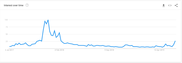These Are The Cities Googling 'Bitcoin' As Interest Hits 17-Month High (#GotBitcoin?)