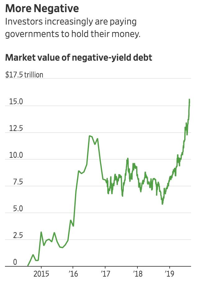 Investors Ponder Negative Bond Yields In The U.S. (#GotBitcoin?)
