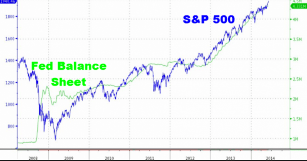 S&P 500 Versus The Fed's Balance Sheet (#GotBitcoin?)