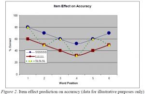 Leibovitz, Nath, Sedghi & Verger (2006) Distinctive Serial Recall Effects