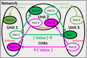 Emergic Network Example