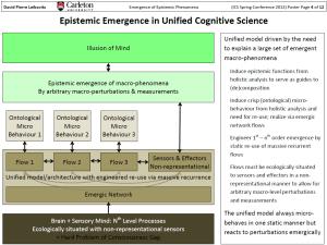 Leibovitz (2012) Emergence of Epistemic Phenomena (ICSSC Poster)