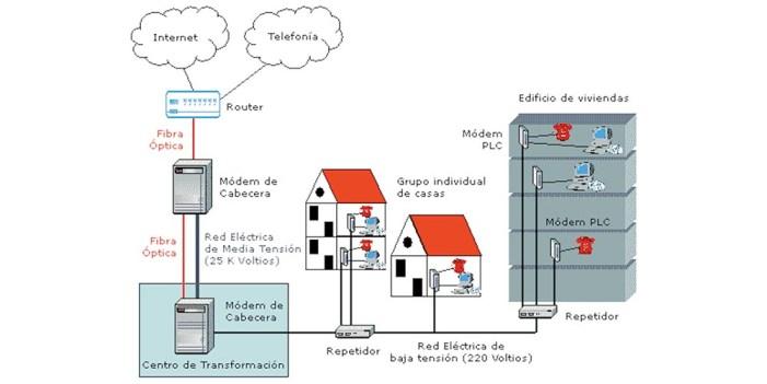 Nace CFE telecomunicaciones e internet para todos