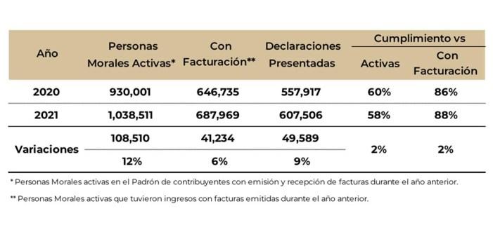 Declaración de personas morales sube 9%