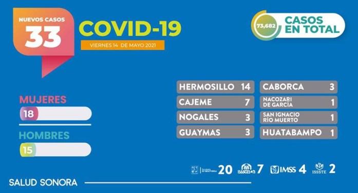 Registra Sonora seis muertos por COVID-19