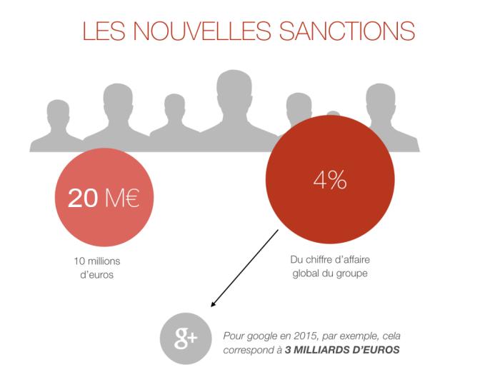 Les nouvelles sanctions de la cnil