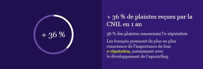 Evolution des plaintes à la CNIL