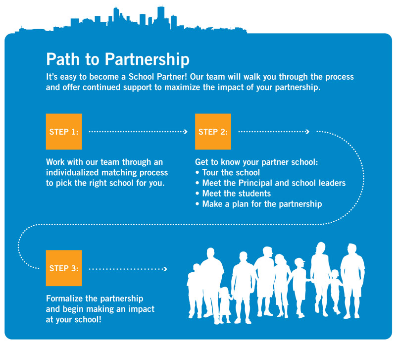 SchoolPartnersPathToPartnership