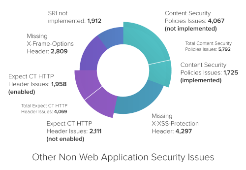 Other Non Web Application Security Issues