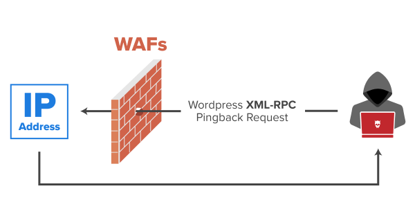 ID Disclosure of Servers Behind WAFs Using XML-RPC Protocol