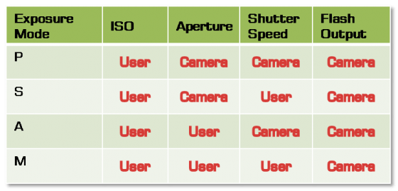 Image result for nikon Exposure Modes