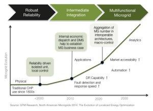 Charts: The Evolution of US Microgrid Adoption | Greentech Media