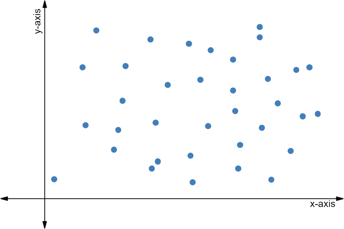 Scatter Plot Graph How Correlated